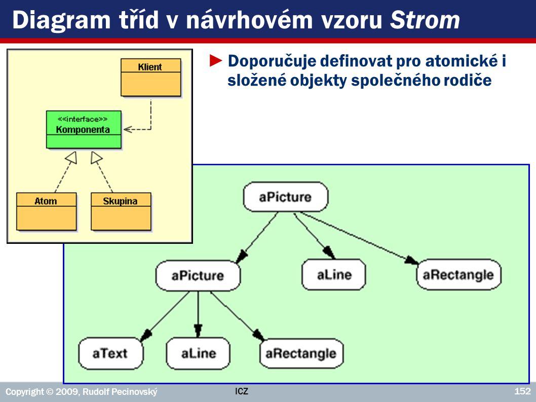 Diagram tříd v návrhovém vzoru Strom
