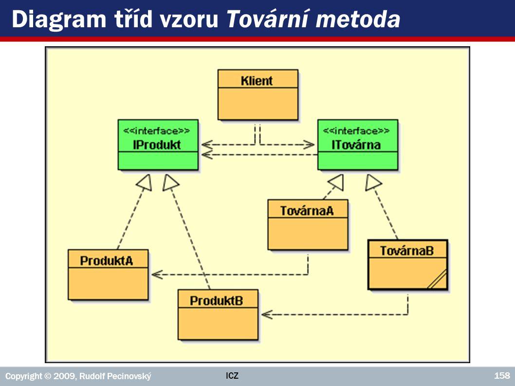 Diagram tříd vzoru Tovární metoda