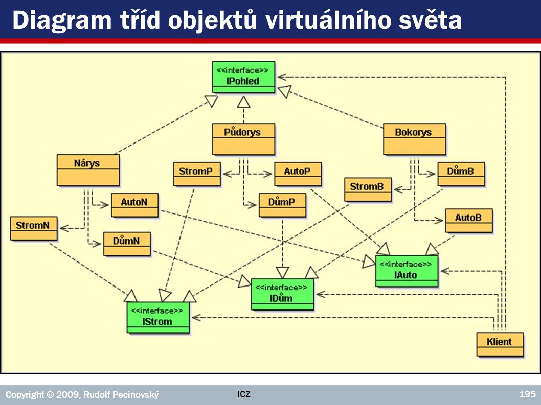 Diagram tříd objektů virtuálního světa