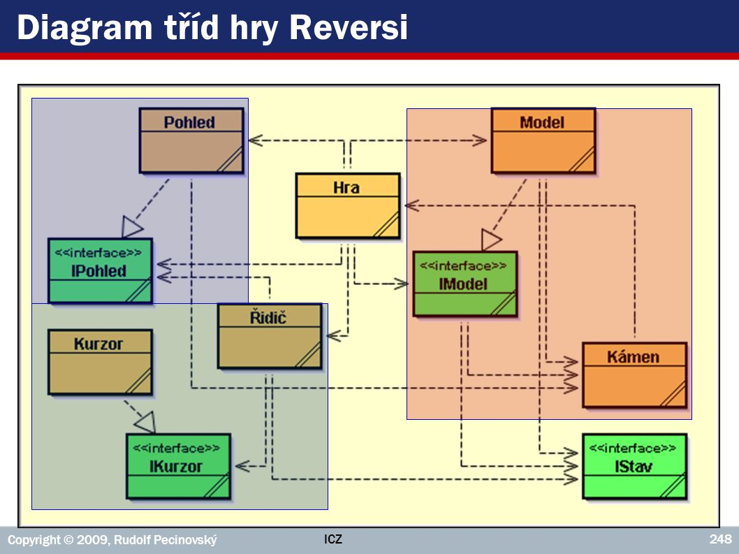 Diagram tříd hry Reversi