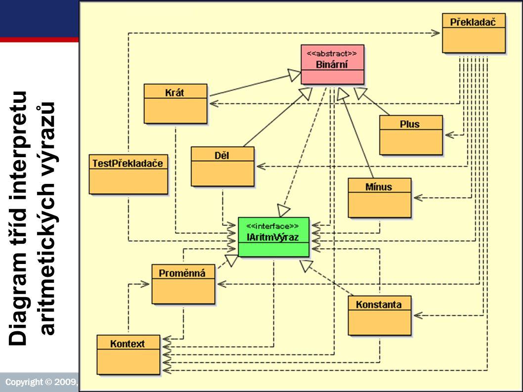 Příklad 2: Diagram tříd interpretu aritmetických výrazů