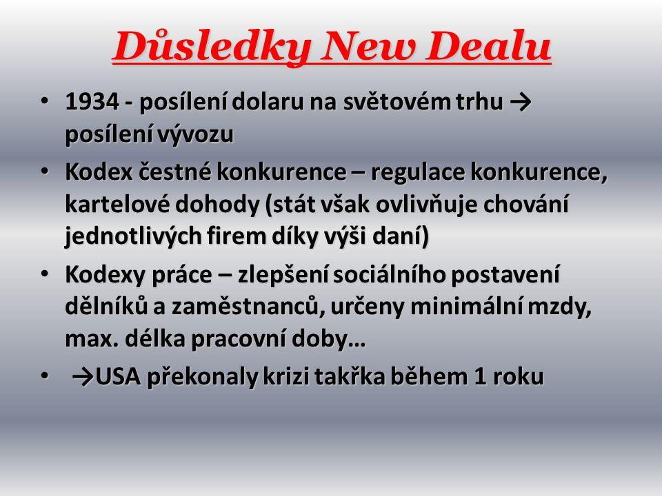 Důsledky New Dealu 1934 - posílení dolaru na světovém trhu → posílení vývozu.