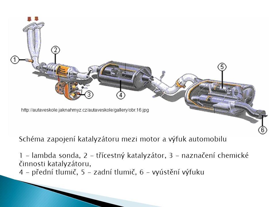 Schéma zapojení katalyzátoru mezi motor a výfuk automobilu