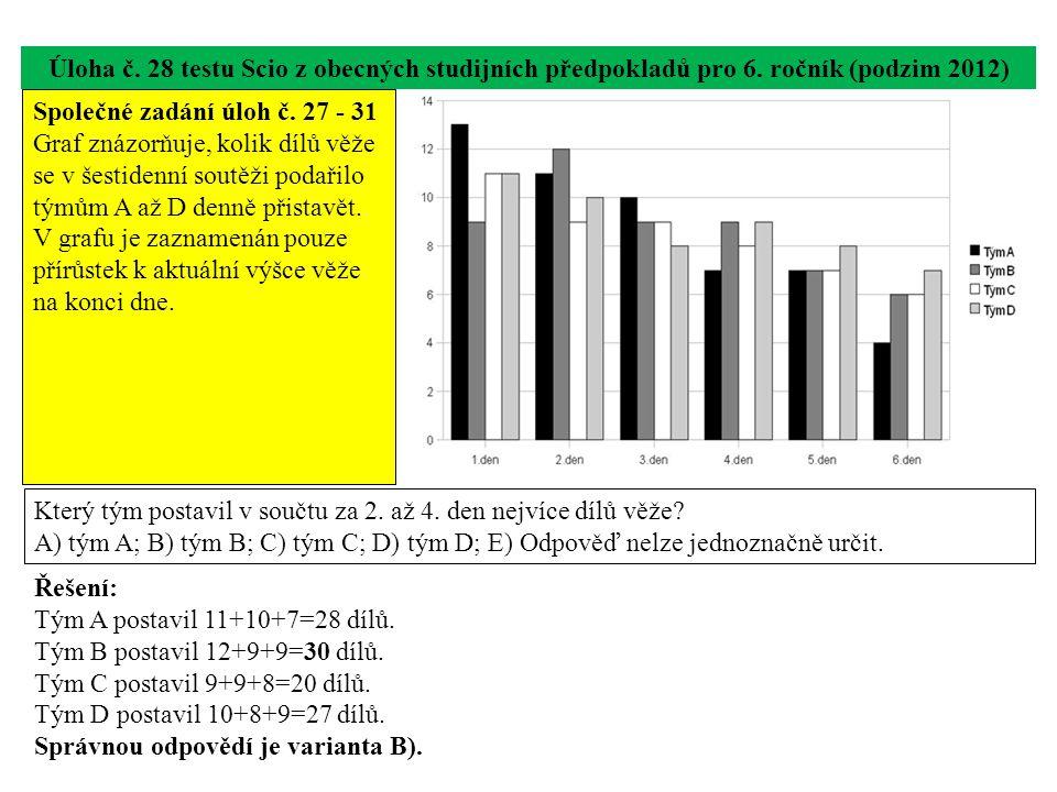 Úloha č. 28 testu Scio z obecných studijních předpokladů pro 6