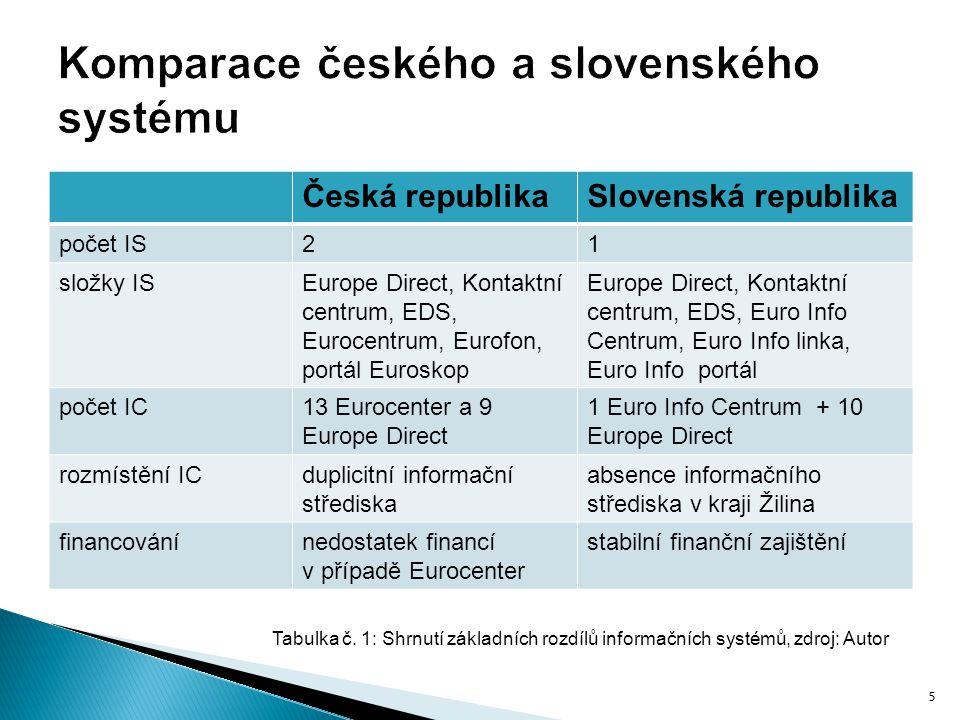 Komparace českého a slovenského systému