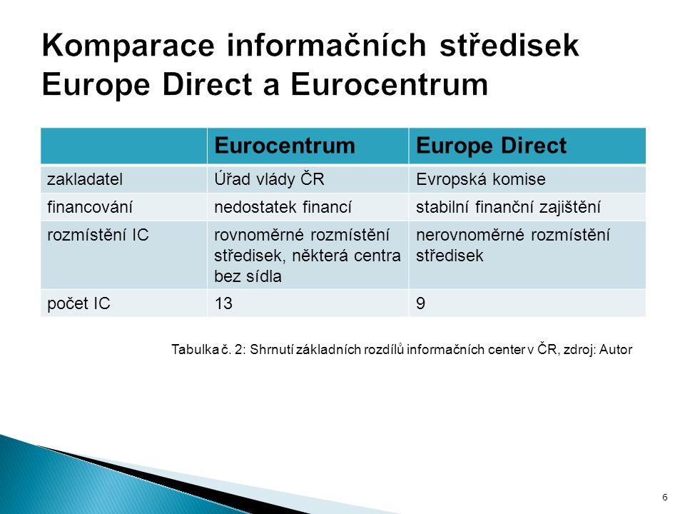 Komparace informačních středisek Europe Direct a Eurocentrum