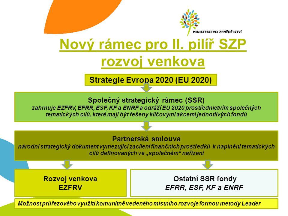 Nový rámec pro II. pilíř SZP rozvoj venkova