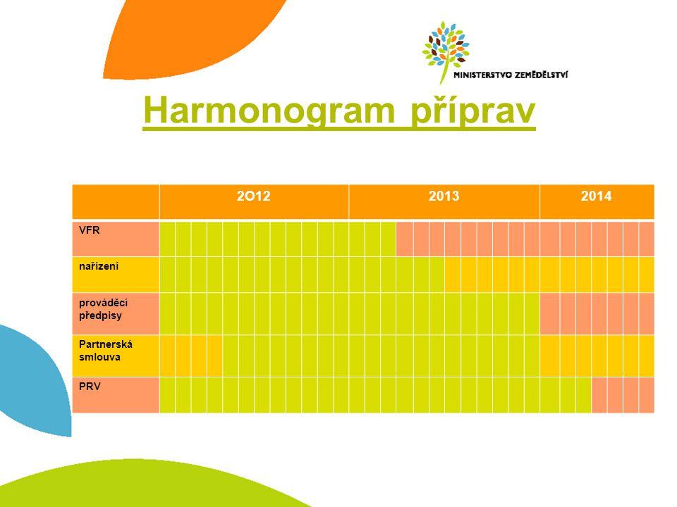 Harmonogram příprav 2O12. 2013. 2014. VFR. nařízení. prováděcí předpisy. Partnerská. smlouva.