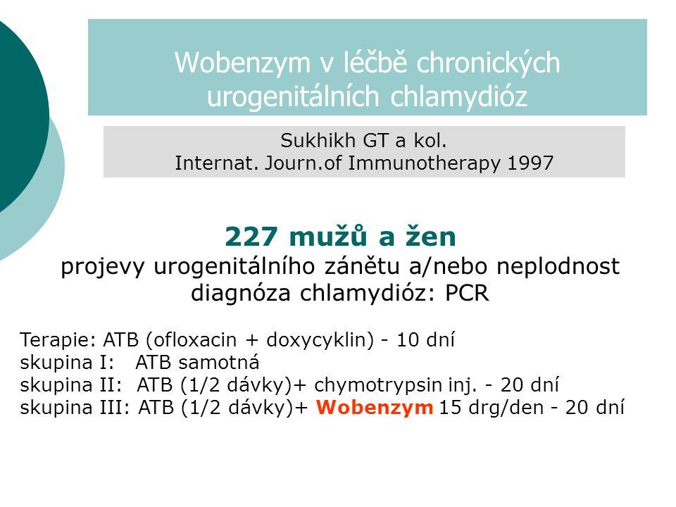 Wobenzym v léčbě chronických urogenitálních chlamydióz