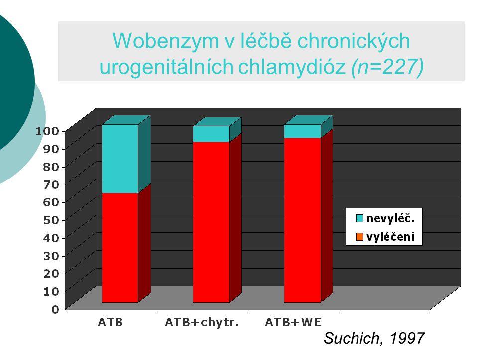 Wobenzym v léčbě chronických urogenitálních chlamydióz (n=227)