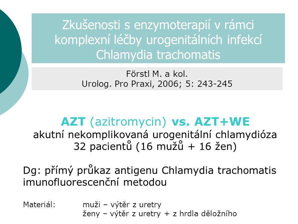 Zkušenosti s enzymoterapií v rámci komplexní léčby urogenitálních infekcí Chlamydia trachomatis