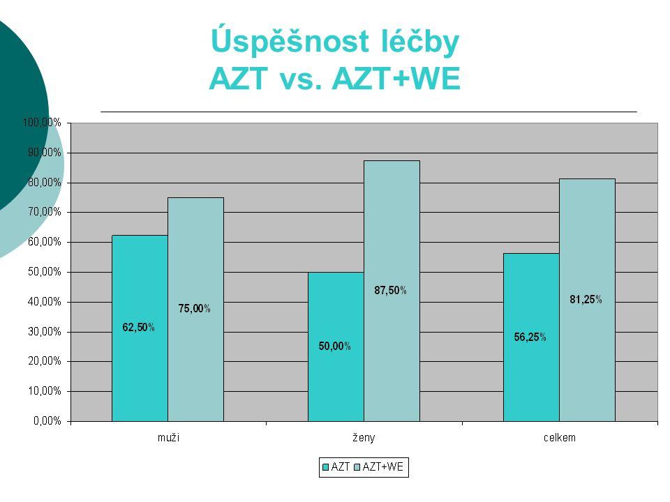 Úspěšnost léčby AZT vs. AZT+WE