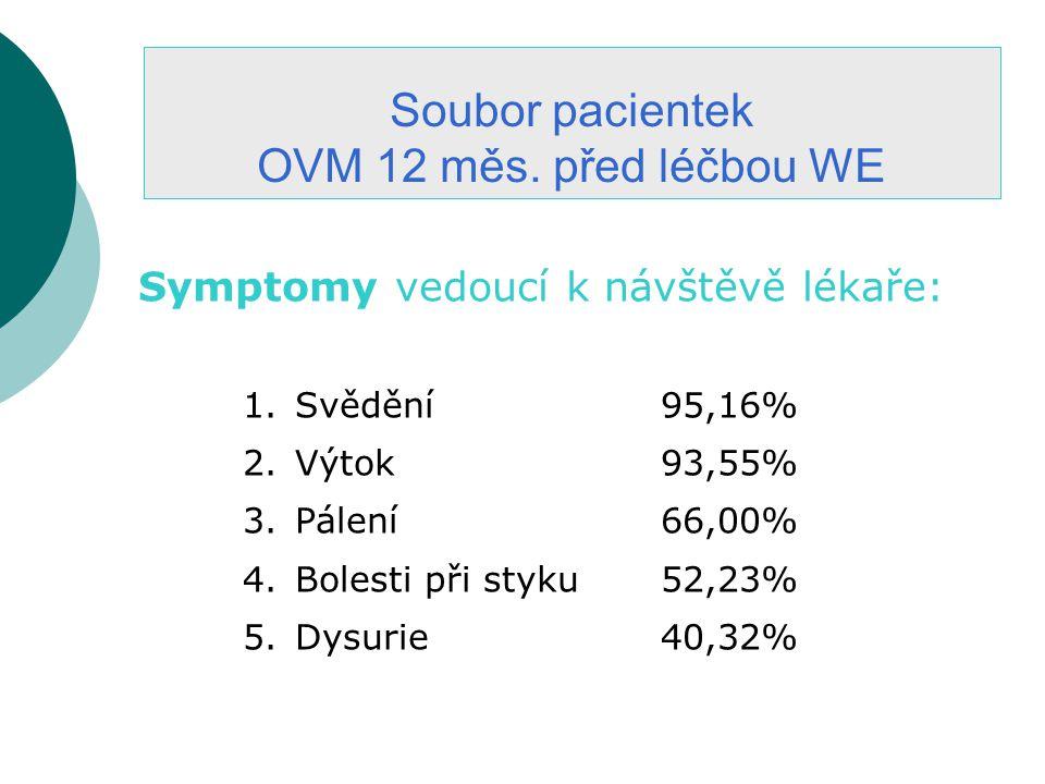 Soubor pacientek OVM 12 měs. před léčbou WE