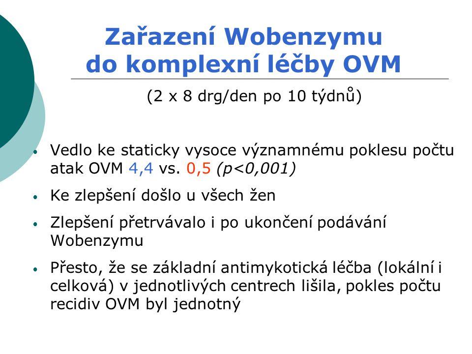 Zařazení Wobenzymu do komplexní léčby OVM (2 x 8 drg/den po 10 týdnů)