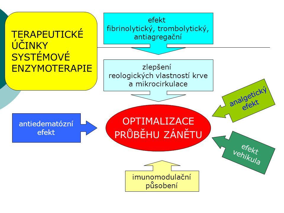 TERAPEUTICKÉ ÚČINKY SYSTÉMOVÉ ENZYMOTERAPIE OPTIMALIZACE
