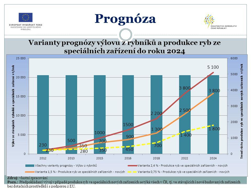 Prognóza Varianty prognózy výlovu z rybníků a produkce ryb ze speciálních zařízení do roku 2024. Zdroj: vlastní zpracování.