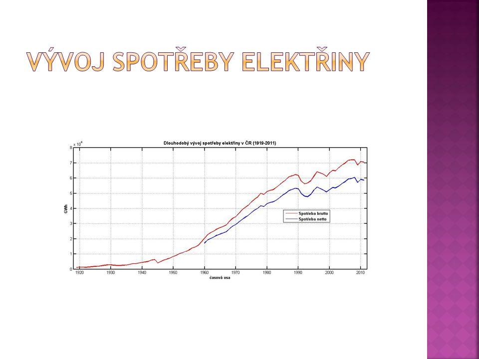 Vývoj spotřeby elektřiny
