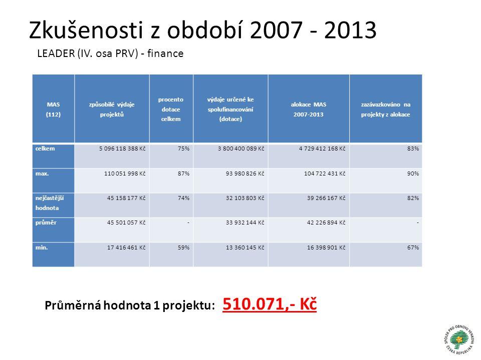 Zkušenosti z období 2007 - 2013 LEADER (IV. osa PRV) - finance. MAS. (112) způsobilé výdaje projektů.