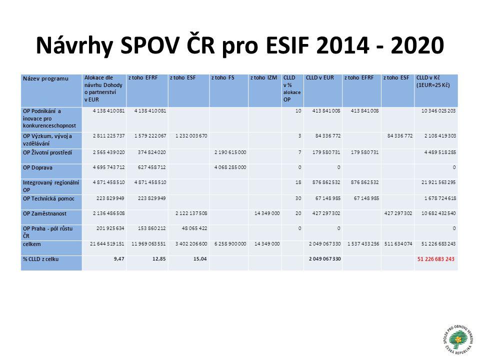 Návrhy SPOV ČR pro ESIF 2014 - 2020