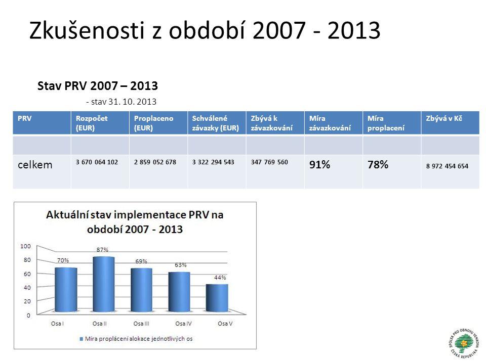 Zkušenosti z období 2007 - 2013 Stav PRV 2007 – 2013