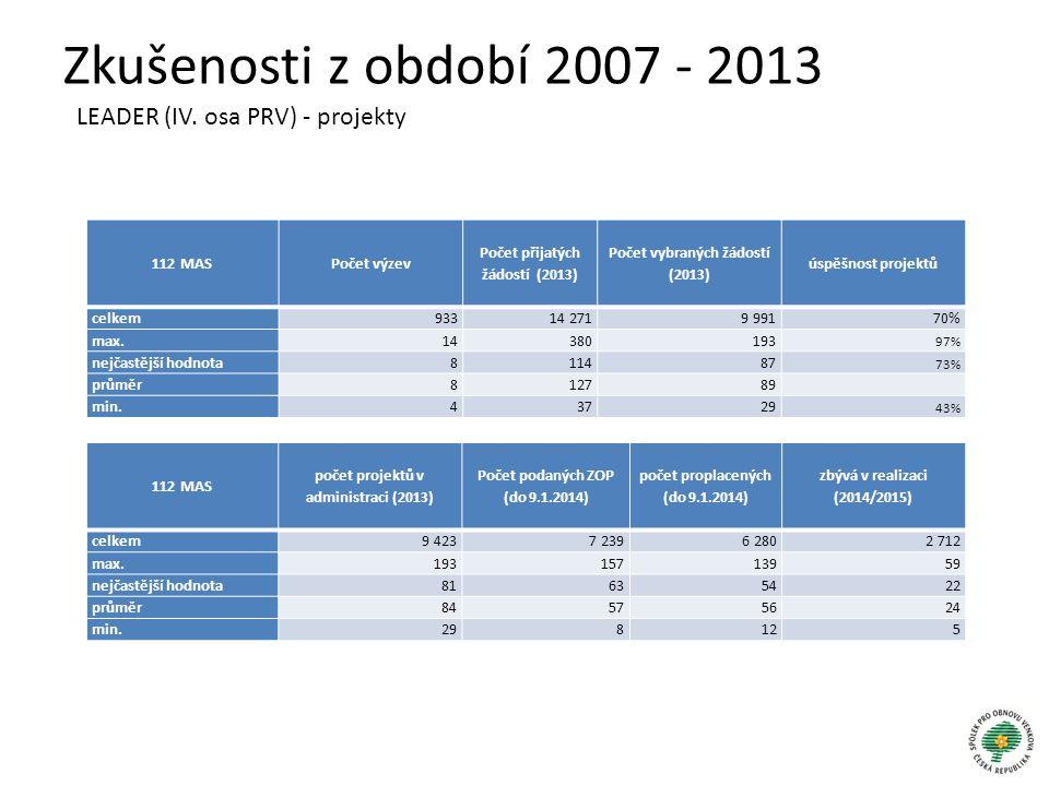 Zkušenosti z období 2007 - 2013 LEADER (IV. osa PRV) - projekty
