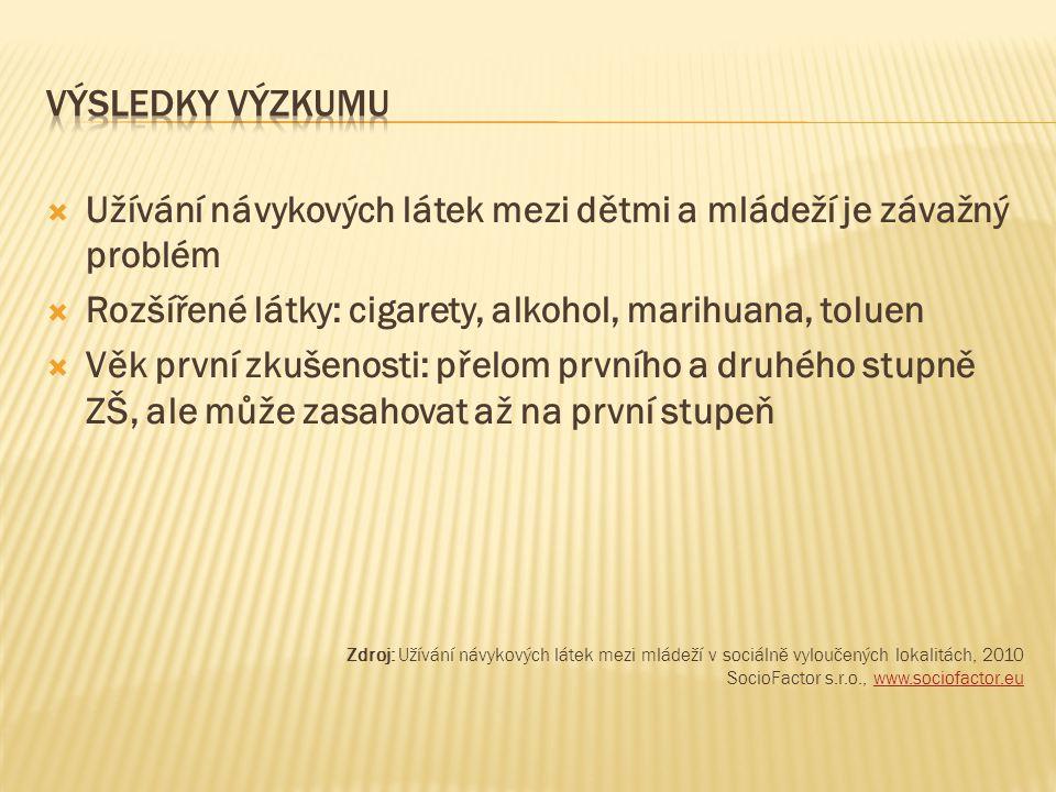 Užívání návykových látek mezi dětmi a mládeží je závažný problém