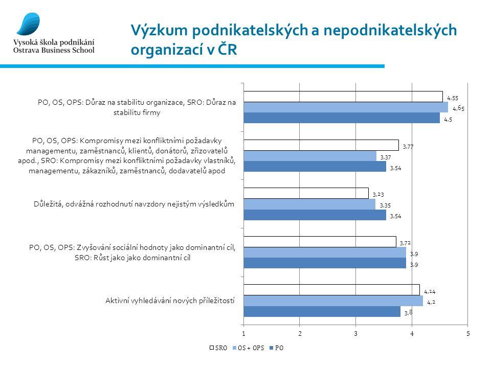 Výzkum podnikatelských a nepodnikatelských organizací v ČR
