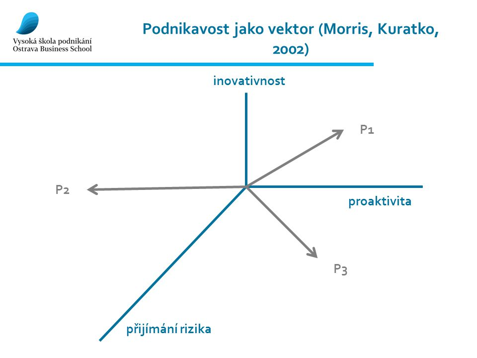 Podnikavost jako vektor (Morris, Kuratko, 2002)