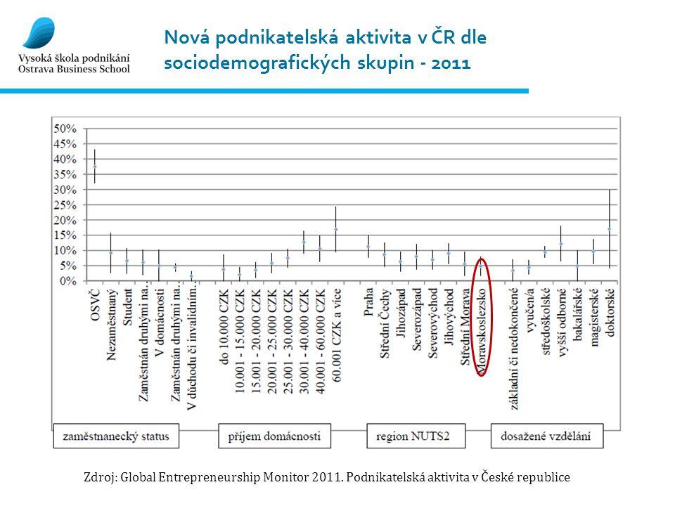 Nová podnikatelská aktivita v ČR dle sociodemografických skupin - 2011