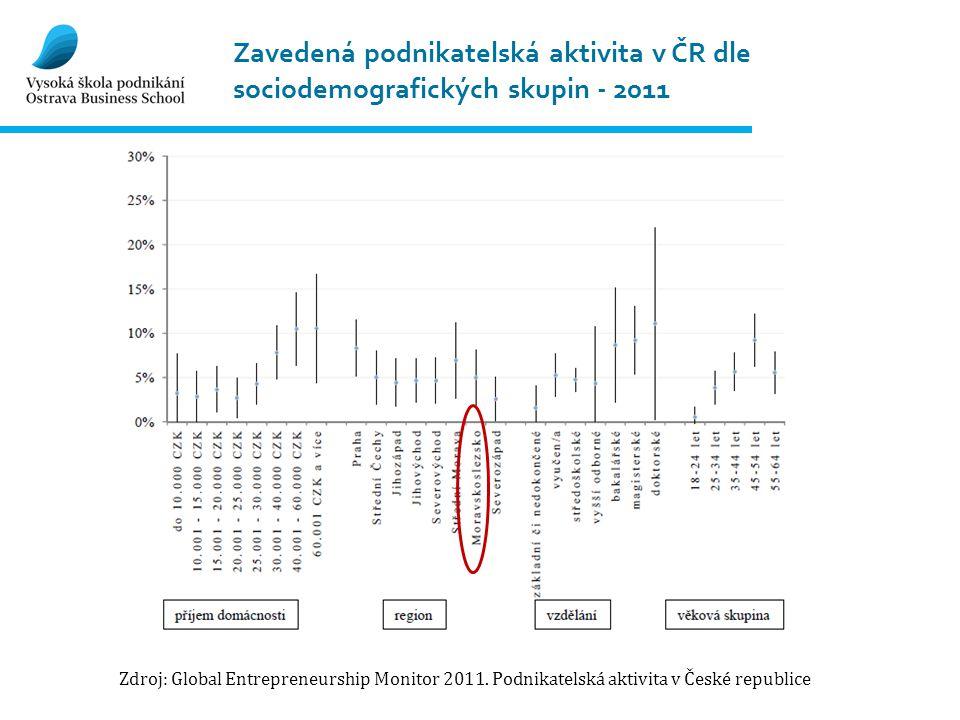 Zavedená podnikatelská aktivita v ČR dle sociodemografických skupin - 2011