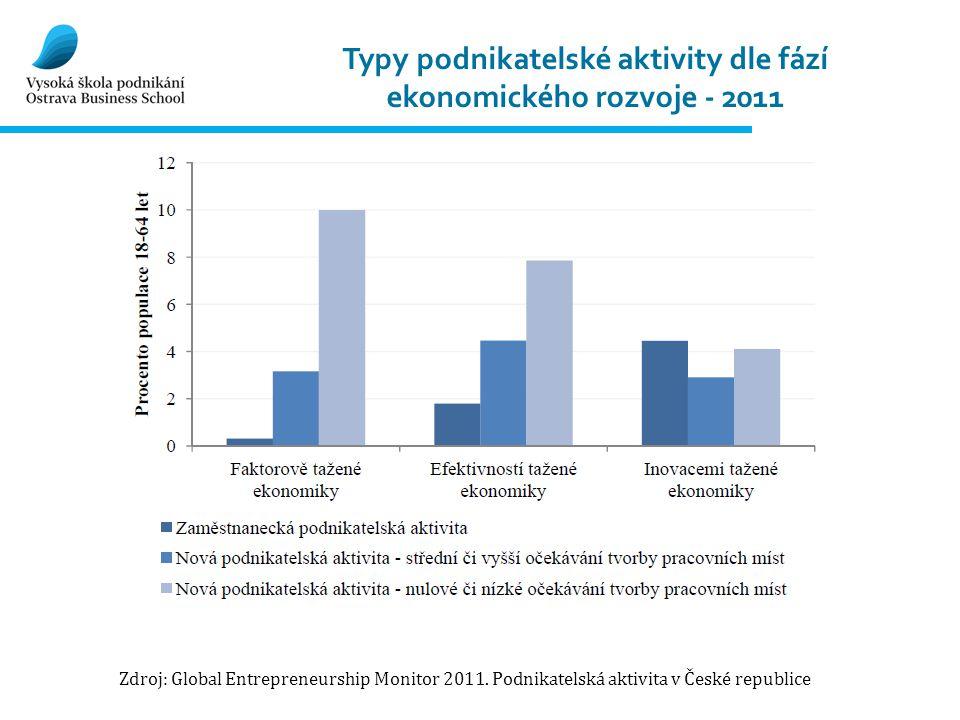 Typy podnikatelské aktivity dle fází ekonomického rozvoje - 2011