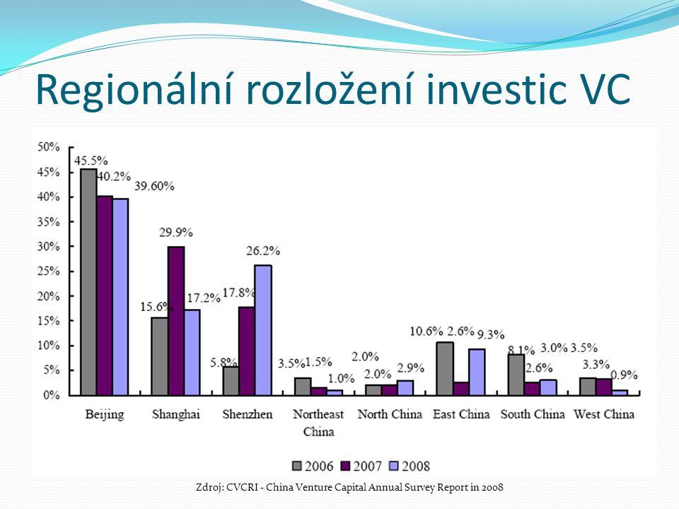 Regionální rozložení investic VC