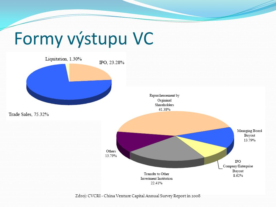 Zdroj: CVCRI - China Venture Capital Annual Survey Report in 2008