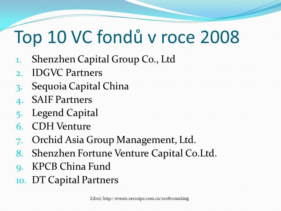 Zdroj: http://events.zero2ipo.com.cn/2008vcranking