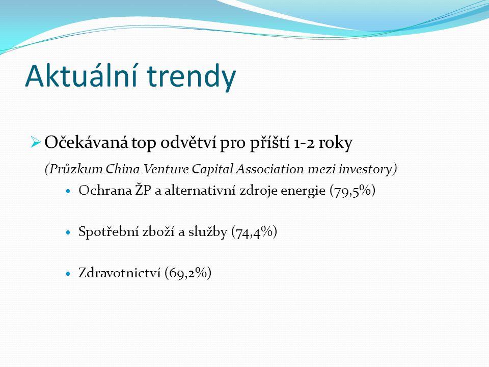 Aktuální trendy Očekávaná top odvětví pro příští 1-2 roky
