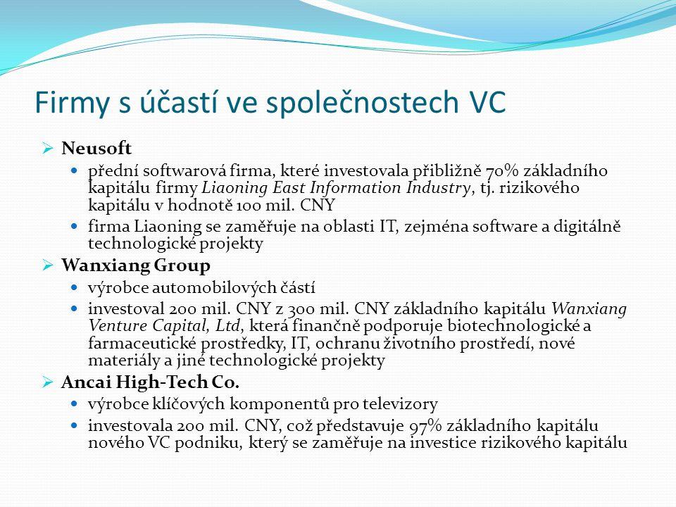 Firmy s účastí ve společnostech VC