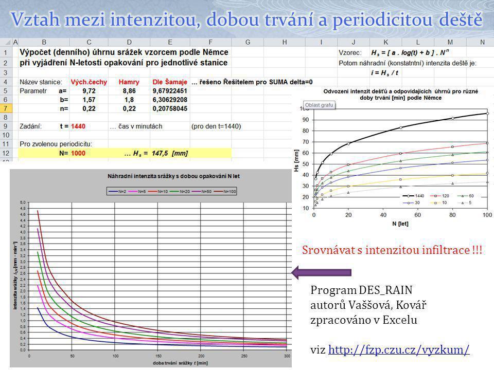 Vztah mezi intenzitou, dobou trvání a periodicitou deště