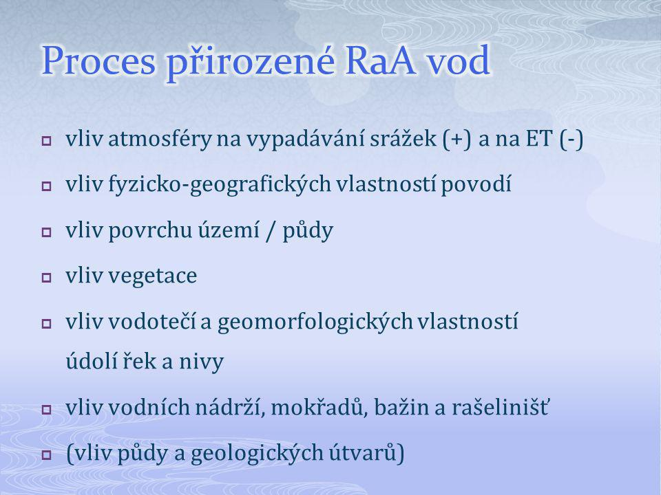 Proces přirozené RaA vod