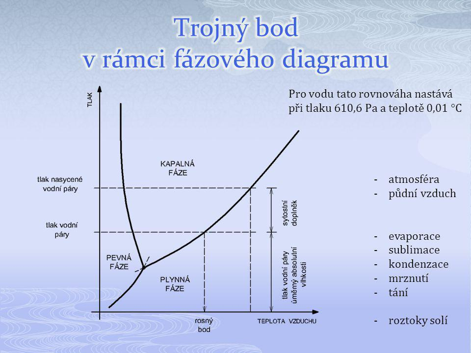 Trojný bod v rámci fázového diagramu