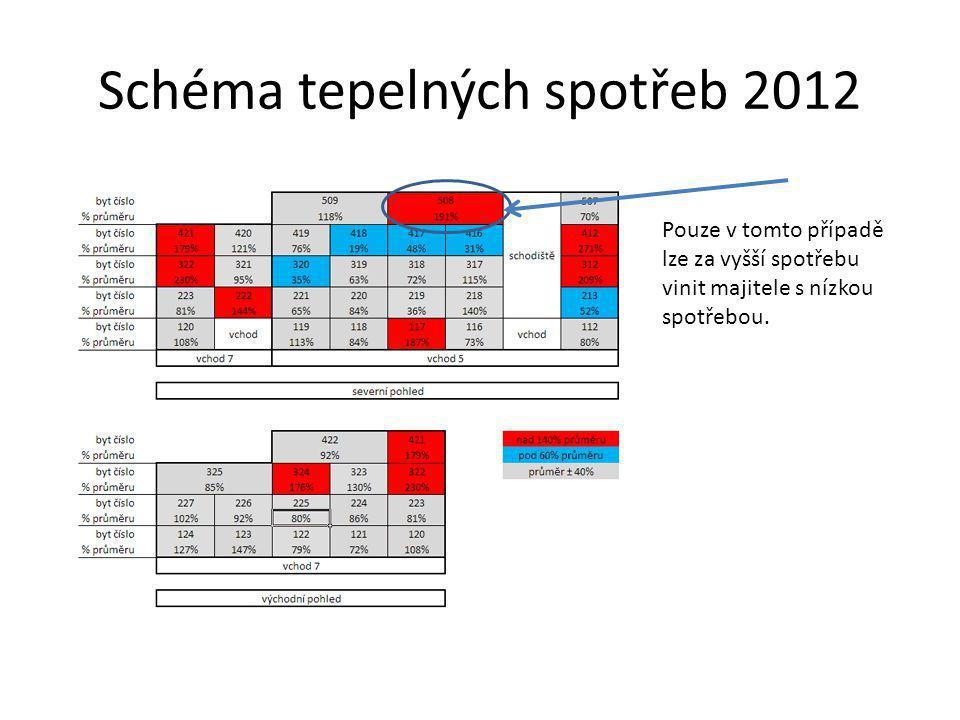 Schéma tepelných spotřeb 2012