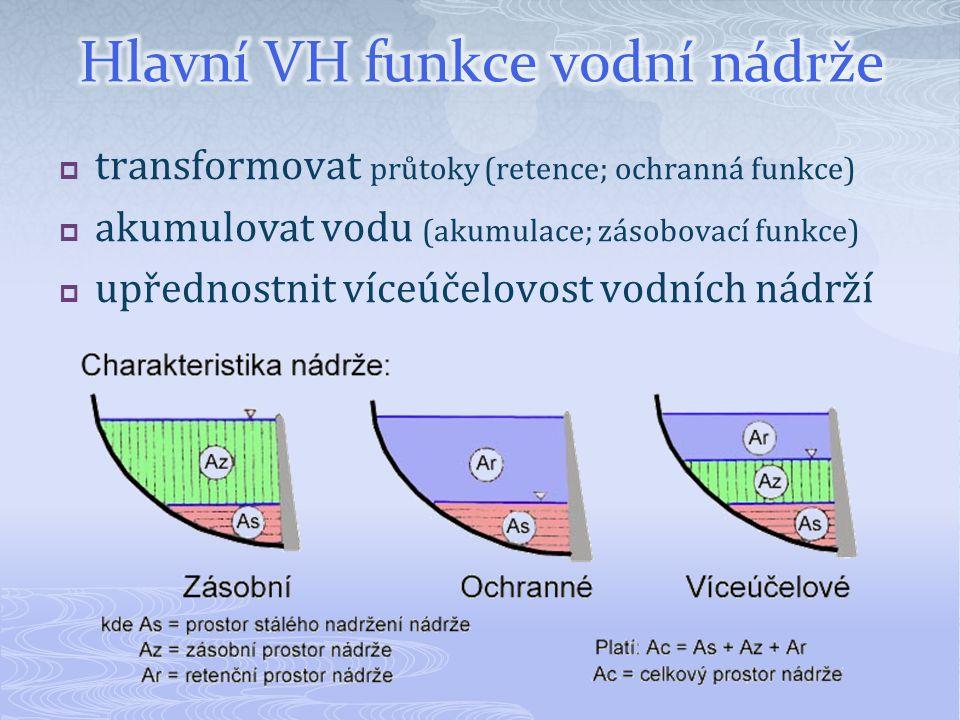 Hlavní VH funkce vodní nádrže