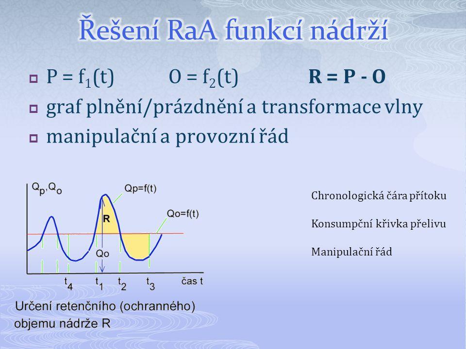 Řešení RaA funkcí nádrží