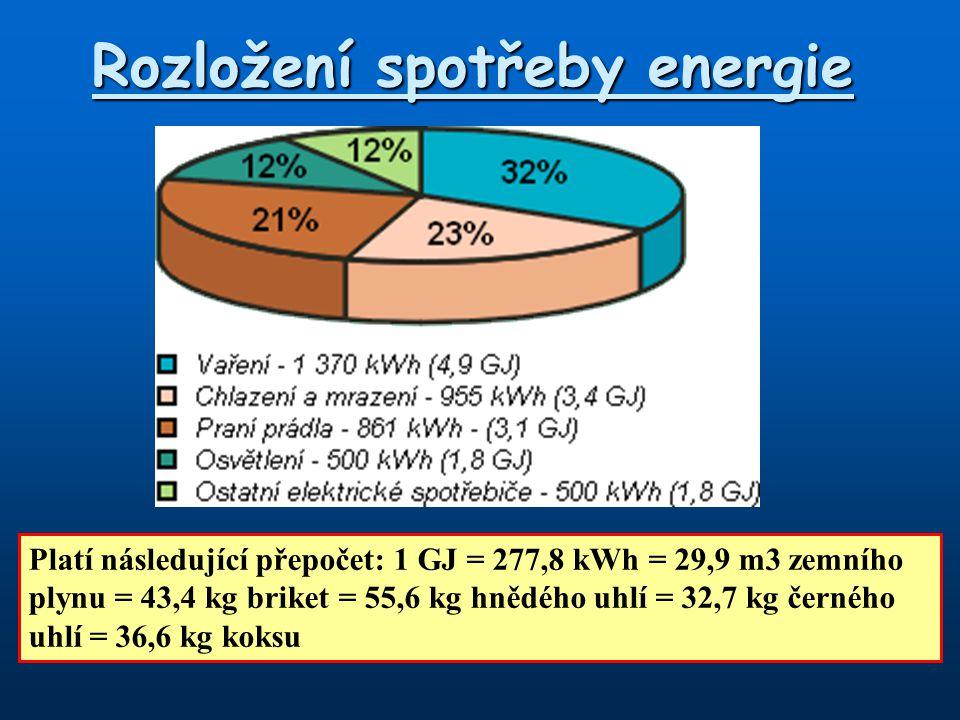 Rozložení spotřeby energie