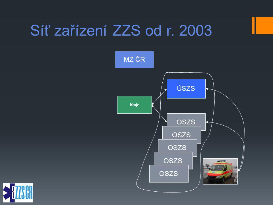 Síť zařízení ZZS od r. 2003 MZ ČR ÚSZS Kraje OSZS OSZS OSZS OSZS OSZS
