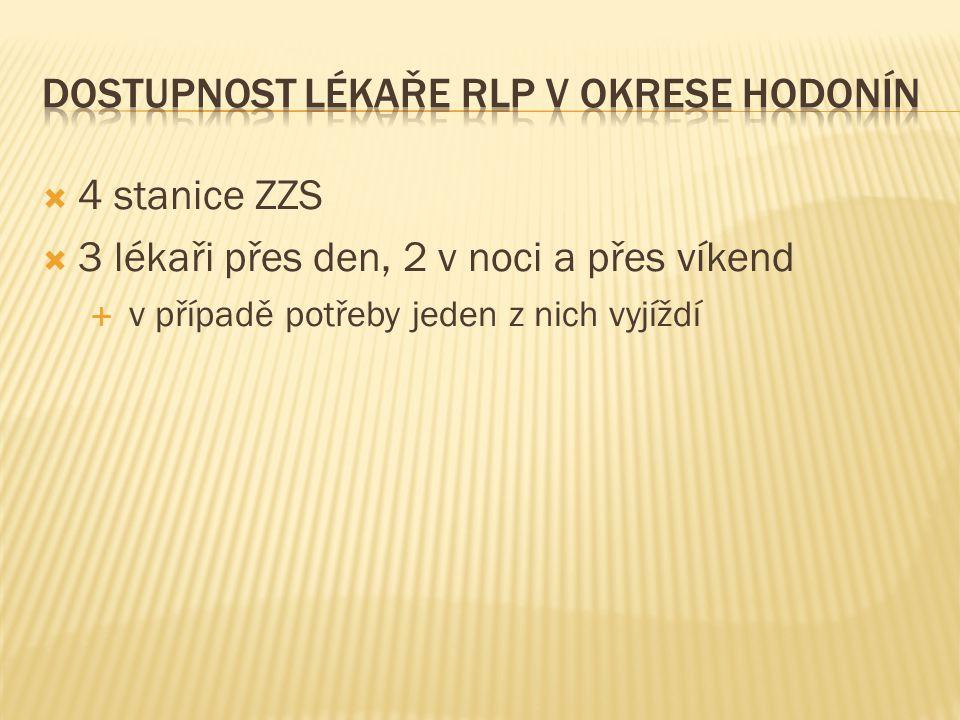DOSTUPNOST LÉKAŘE RLP v okrese Hodonín
