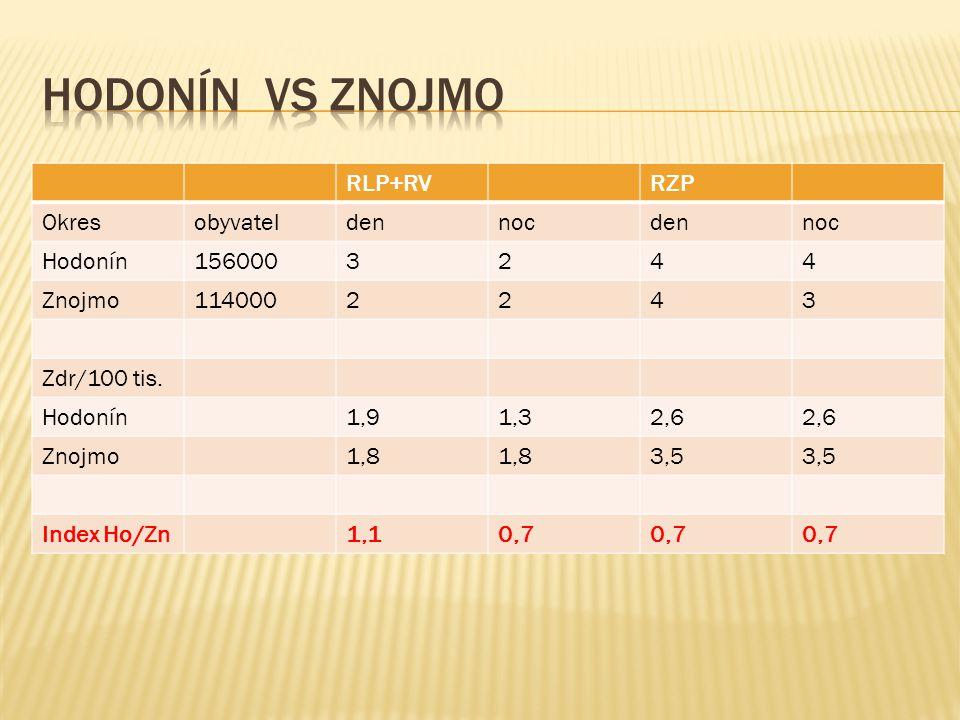 Hodonín vs Znojmo RLP+RV RZP Okres obyvatel den noc Hodonín 156000 3 2