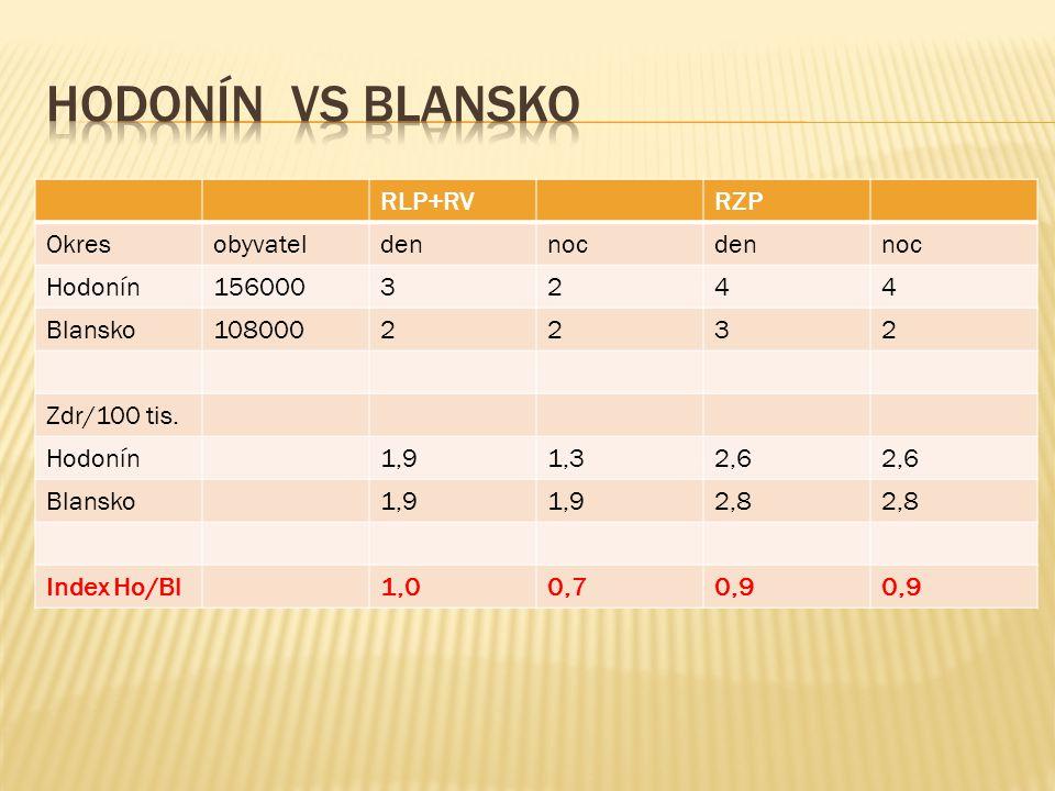 Hodonín vs Blansko RLP+RV RZP Okres obyvatel den noc Hodonín 156000 3