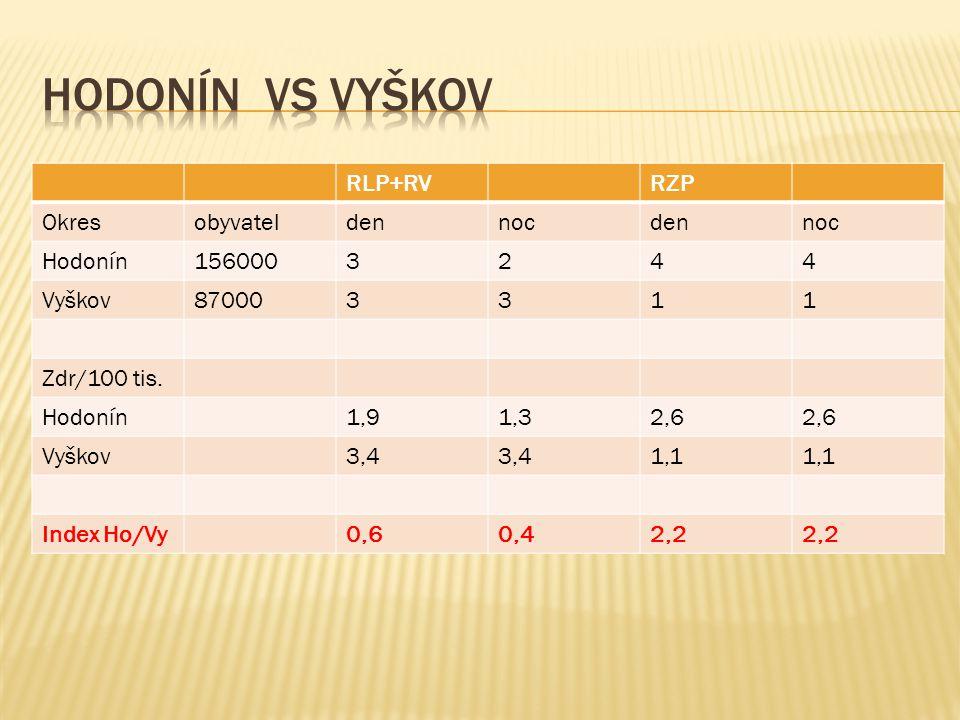 Hodonín vs Vyškov RLP+RV RZP Okres obyvatel den noc Hodonín 156000 3 2