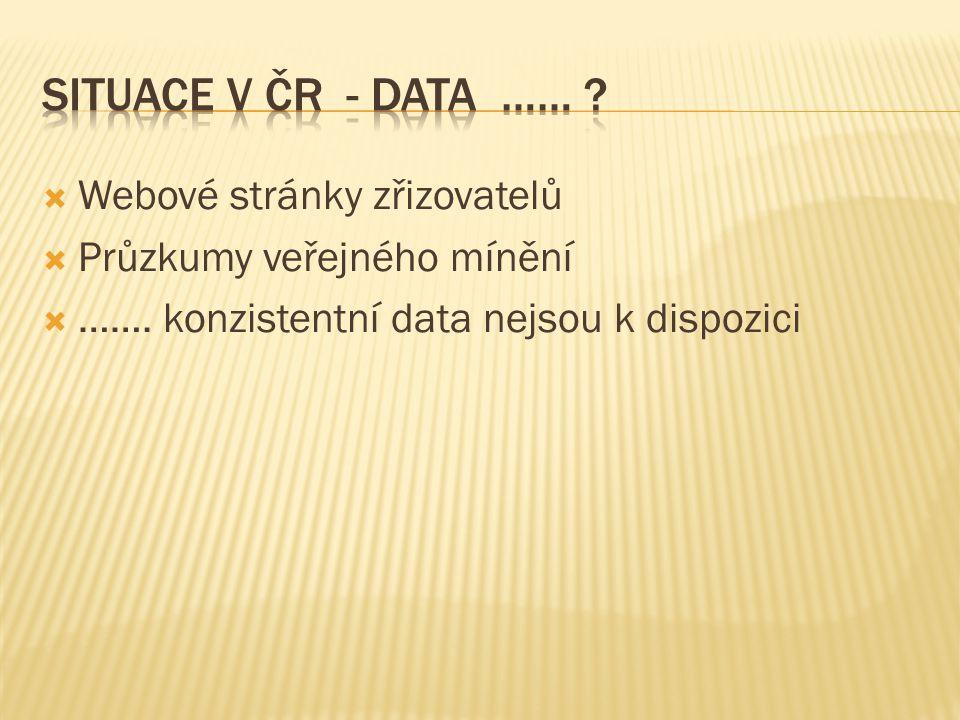 Situace v ČR - Data …… Webové stránky zřizovatelů