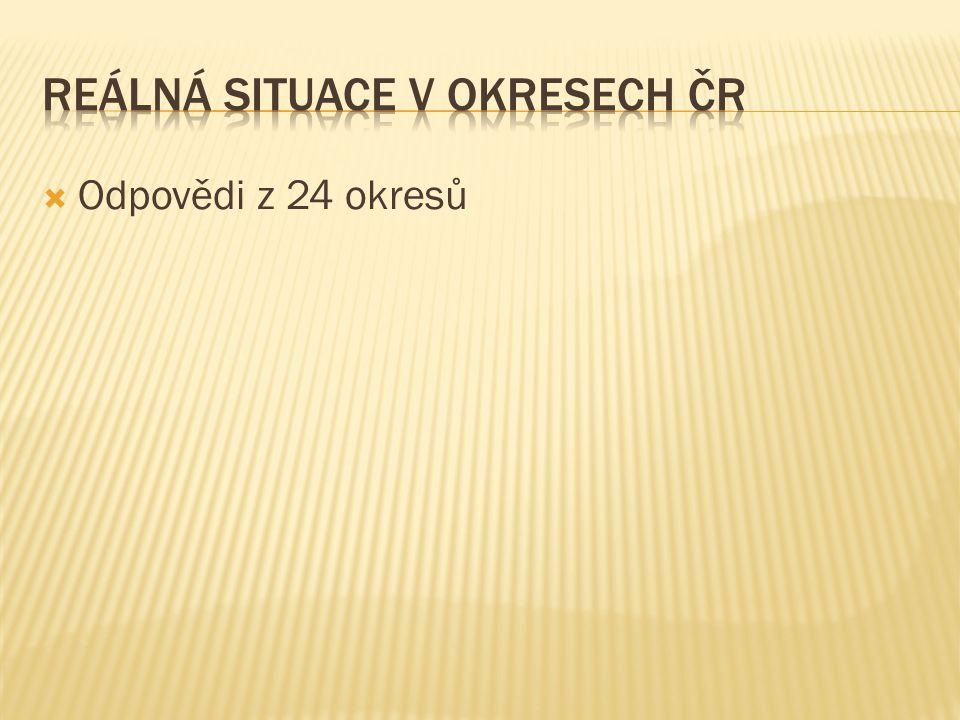 Reálná situace v okresech ČR